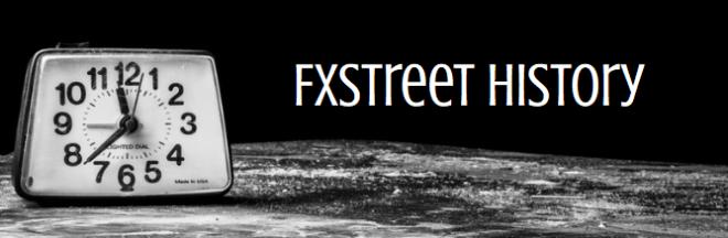 FXStreet History