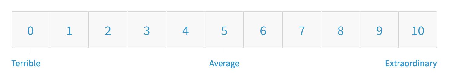 nps blog survey
