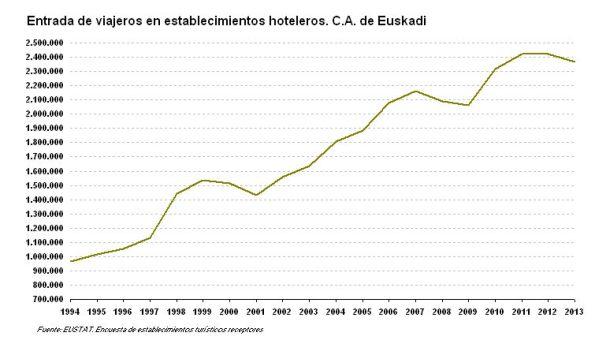 entradas viajeros CAPV 1994-2013