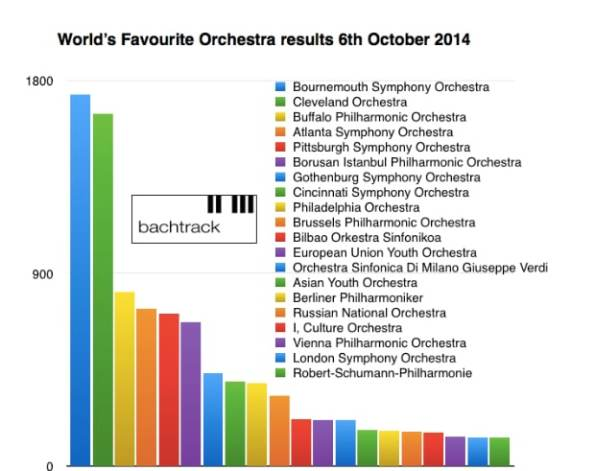 Resultados World's Favourite Orchestra 2014