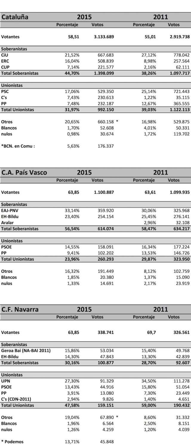 Resultados de las elecciones en Euskadi y Cataluña. Mayo de 2015