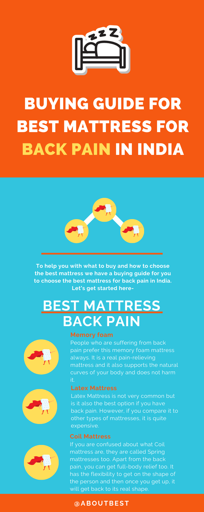 Buying guide for Best Mattress for Back Pain in India
