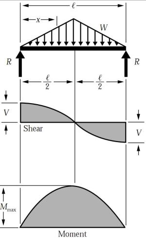 Simply Supported UDL Beam Formulas | Bending Moment Equations