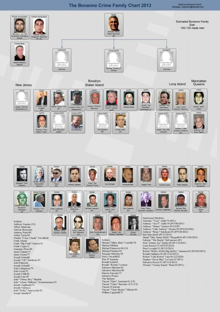MAFIOSI AND OTHER NEW YORKERS | venitism