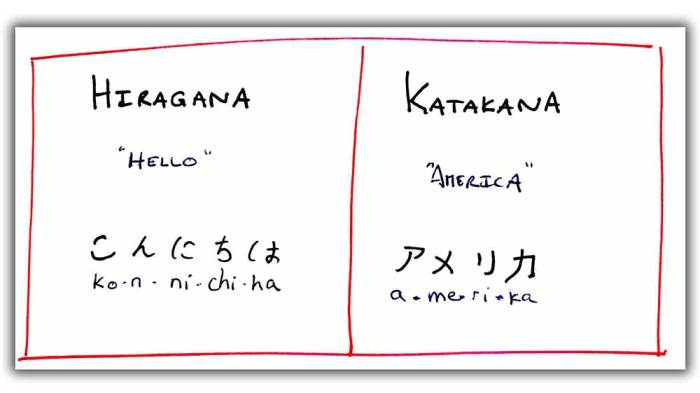 The difference in between Hiragana and Katakana