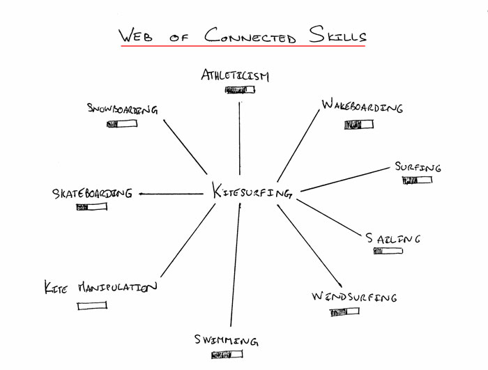 Web-of-Connected-Skills-700