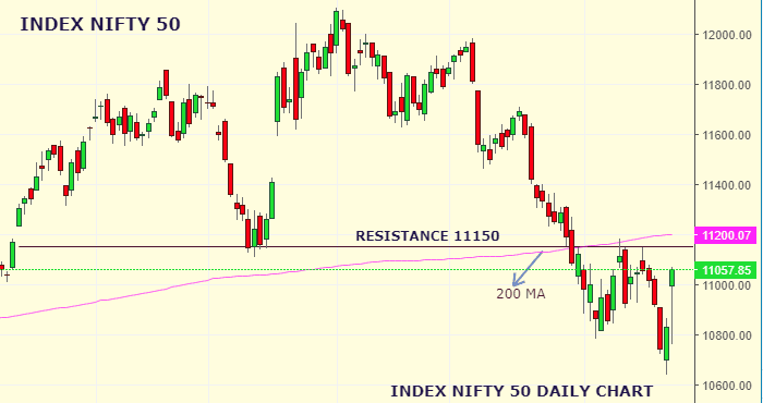 Daily Analysis of Stock Market – NIFTY – 26th August 2019 1