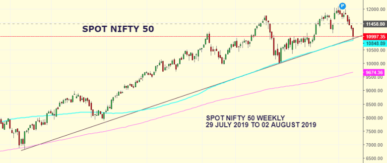 Market Weekly Analysis Edition – NIFTY – 29th July 2019 to 2nd August 2019 1
