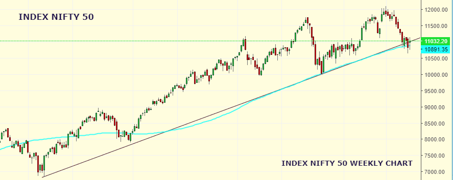Market Weekly Analysis Edition – NIFTY – 26th August 2019 to 30th August 2019 3