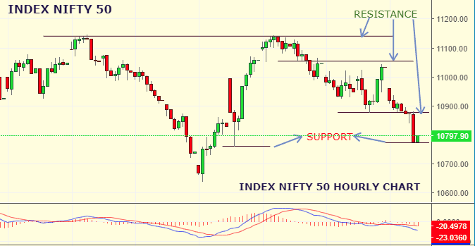 Daily Analysis of Stock Market – NIFTY – 03rd September 2019 1