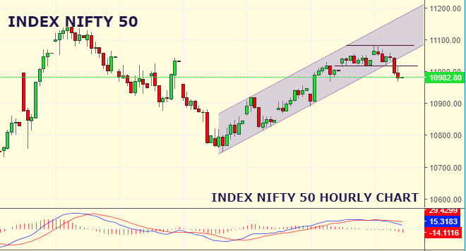 Daily Analysis of Stock Market – NIFTY – 12th September 2019 1
