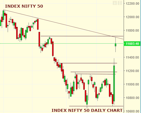 Daily Analysis of Stock Market – NIFTY – 23rd September 2019 1