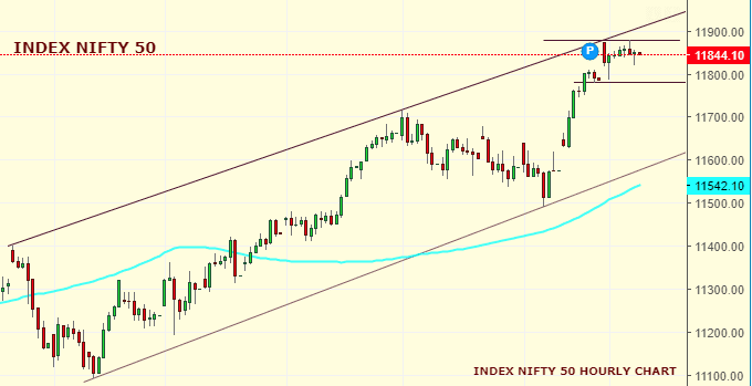 Daily Analysis of Stock Market – NIFTY – 30th October 2019 1