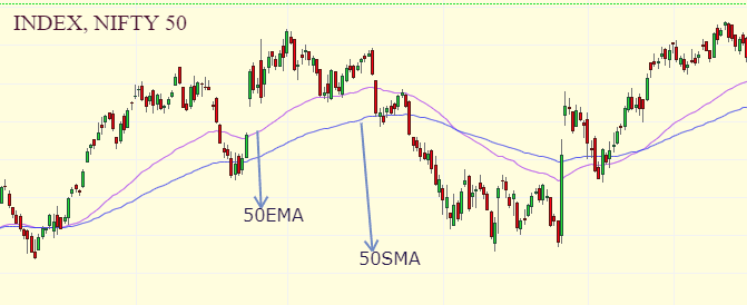 What is Moving Average? (SMA,EMA) 3