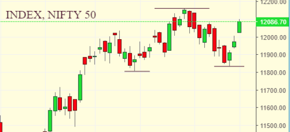 Market Weekly Analysis Edition – NIFTY – 09 DECEMBER 2019 – 13 DECEMBER 2019 4