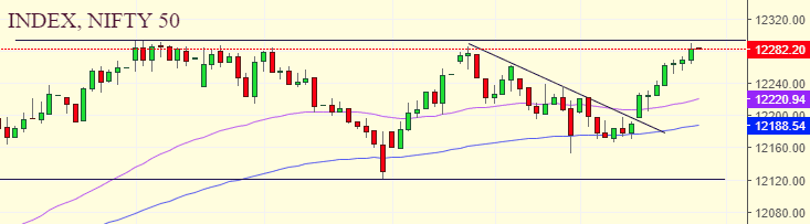 Daily Analysis of Stock Market – NIFTY – 02nd January 2020 3