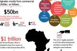 Africa: Corruption Indexes Must Look at the External Players