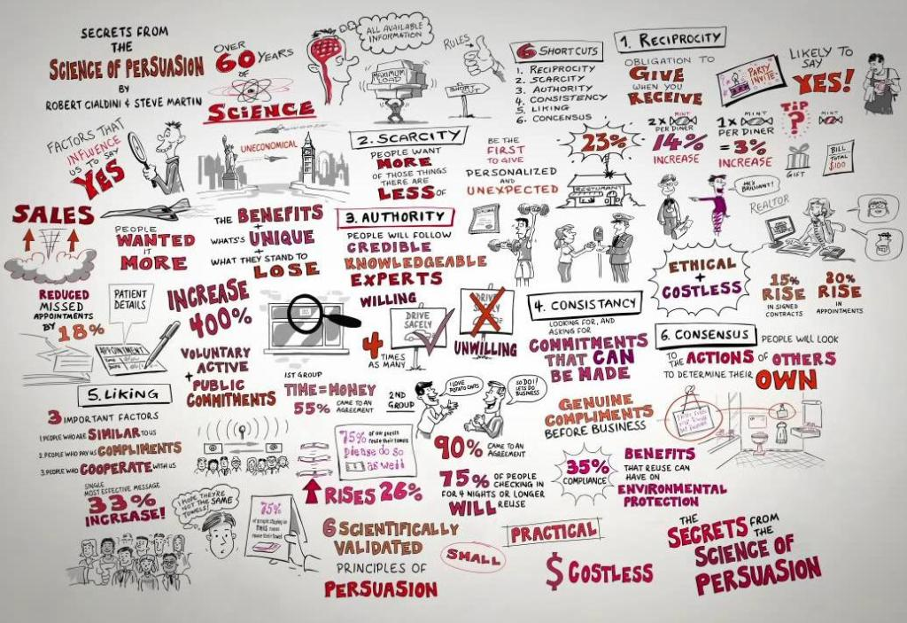 influence-and-the-6-pillars-of-persuasion