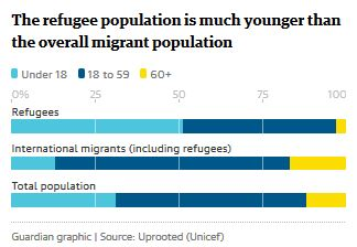 refugee-population