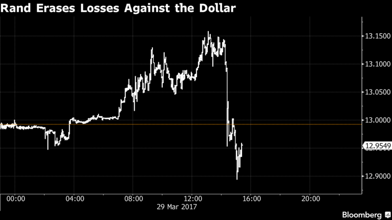 Rand erases against Dollar