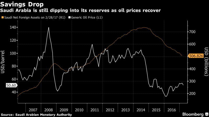 the growing concerns over americas depletion of its petroleum reserves American oil reserves have grown dramatically in the past two years due  the  us lifted its 40-year ban on exporting oil in december last year.
