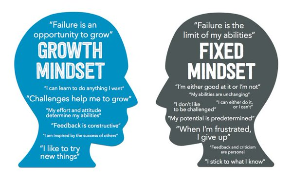 Growth Mindset brains