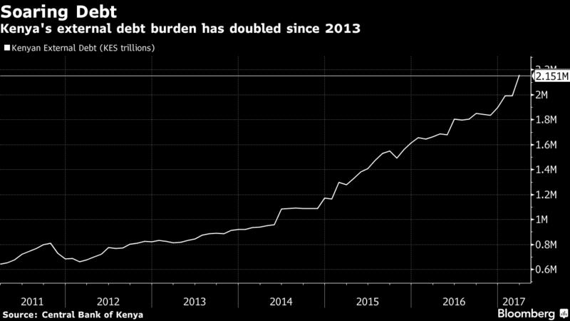 Kenya Soaring Debt