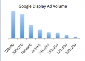Google Display Volume