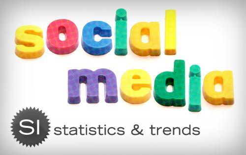 Informes Social Media