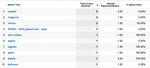 Informe personalizado Google Analytics