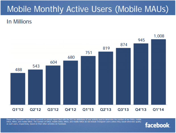 Mobile Monthly Active Users