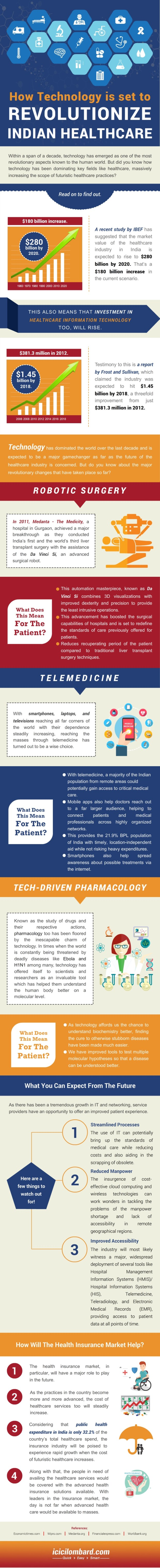 Indian Healthcare industry is pegged to touch $280 billion in the next five years, and technology space is primed to fuel that spurt. Futuristic health practices have had a tremendous impact on medicines and the following infographic would just support that statement.