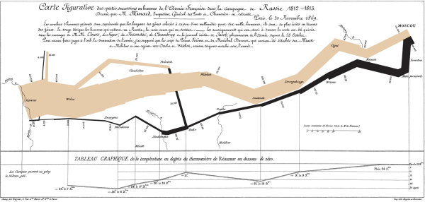 Charles Minard's flow map of Napoleon's March thru Russia in 1812