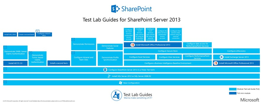 Free Step by Step SharePoint Server 2013 Lab Guides by Microsoft