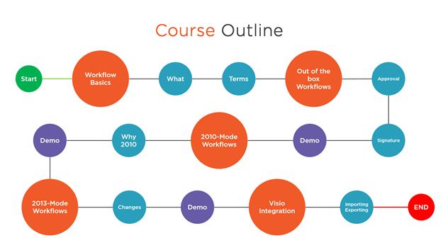 Creating a Workflow in SharePoint Designer