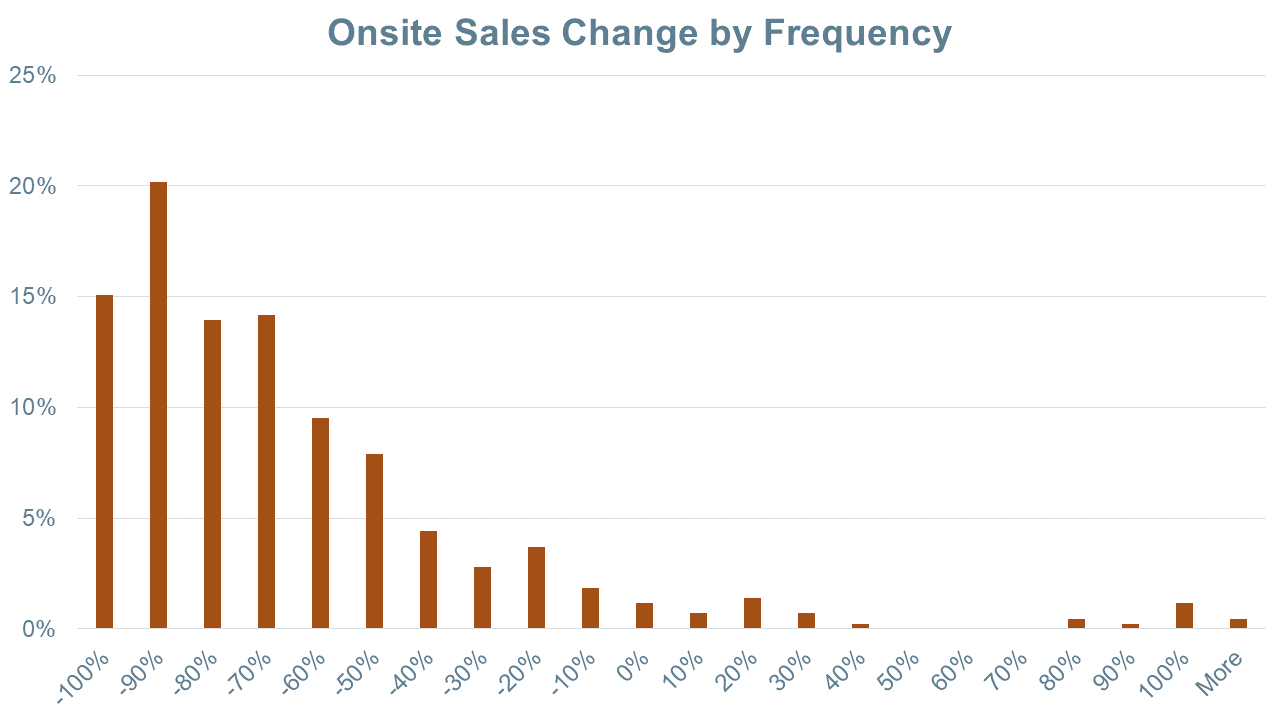 Online Sales Change by Frequency