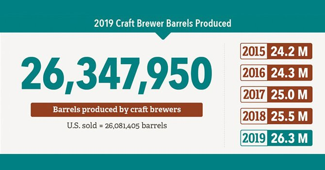 26,347,950 barrels produced by craft brewers in the U.S.