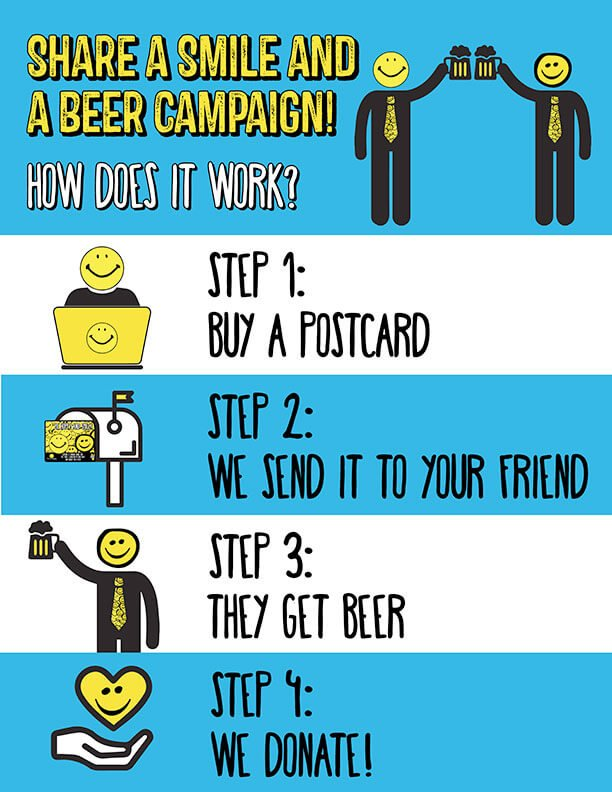How the Share a Smile and a Beer campaign works.