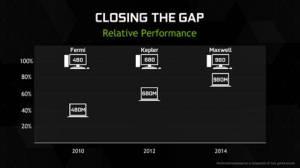 Nvidia Maxwell Performance