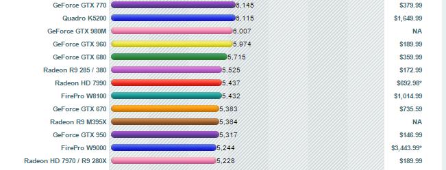 videocardbenchmark.net score for GTX 960