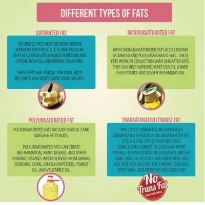 this is the picture showing the fourth habit required to lose 20 pounds - eat healthy fats