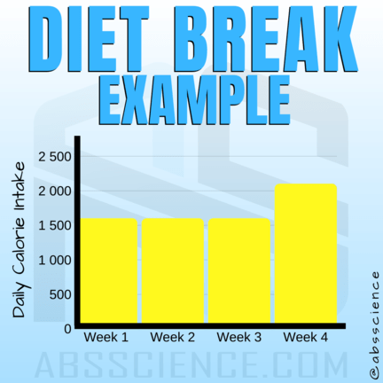 this picture shows how can intuitive eating be part of diet breaks