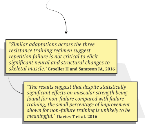 This is the outcome of the two other studies that looked at whether you should train to failure or not