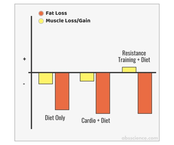 The picture of a study that found that losing weight diet alone is less effective compared to cardio plus diet or resistance training plus diet
