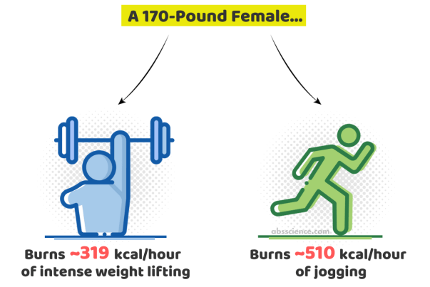 Exercise doesn't burn many calories