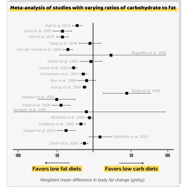 All the studies showing the same weight loss regardless of the macro ratios of the diet.