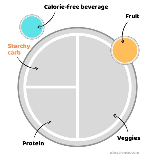 high carb low fat plate