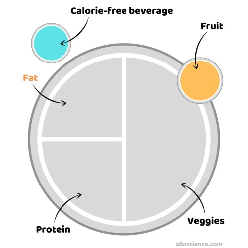 high fat low carb plate