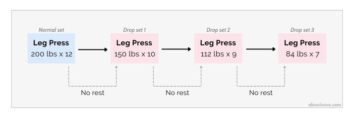 How to execute a drop set