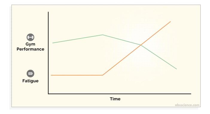 unmanaged cumulative fatigue